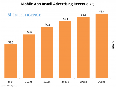 The rise of App Advertising Revenue