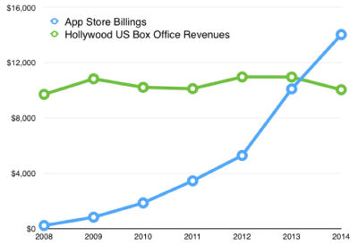 Apps vs Holly - the rapid growth of mobile app development.
